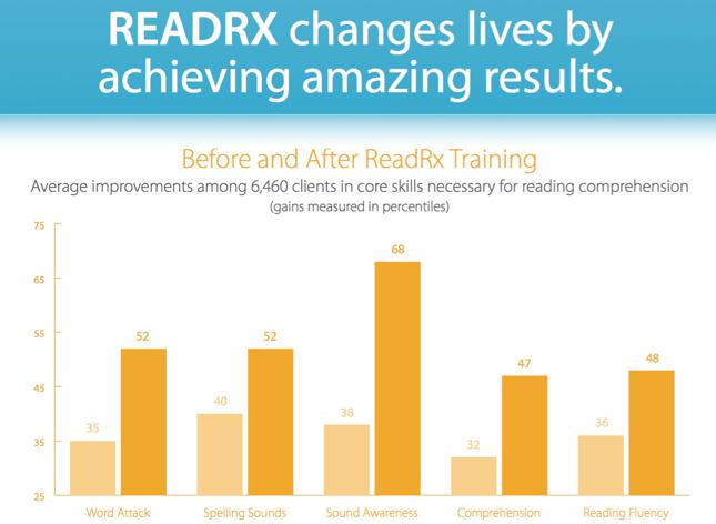 ReadRX  البرنامج الذي يستهدف  عسر القراءة
